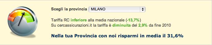 Test comparativo prezzi assicurazioni in provincia di Milano rispetto alla media nazionale